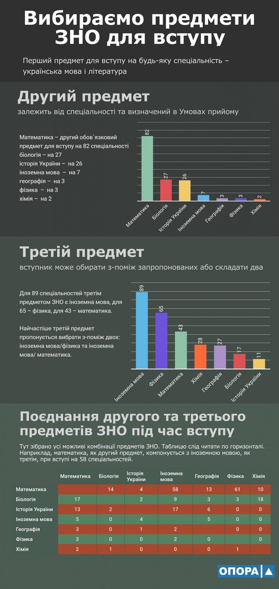 predmety_ZNO_2018